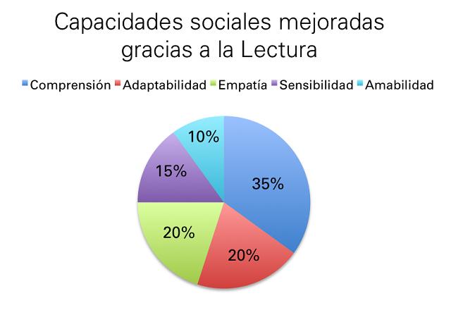 Capacidades sociales